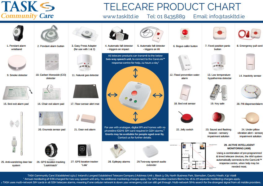Telecare devices Poster