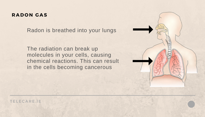 Radon is breathed into your lungs