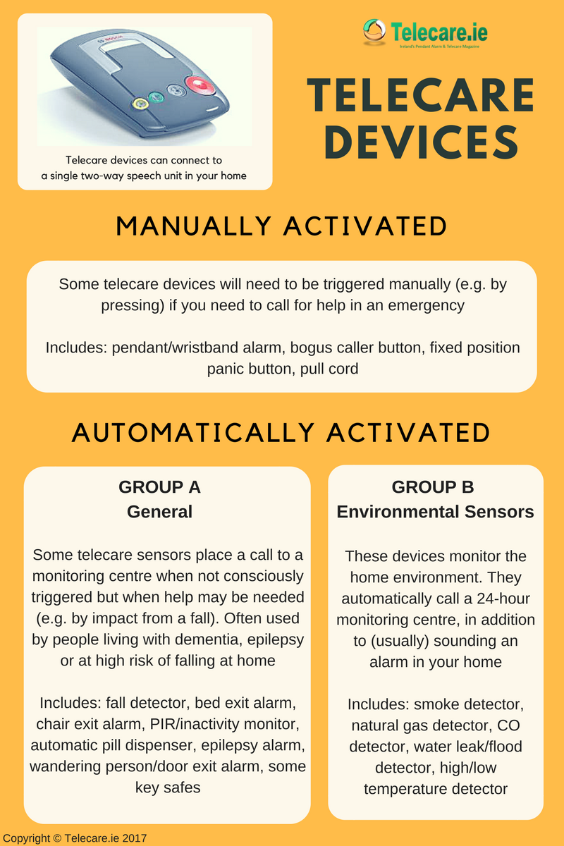 Telecare Devices