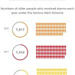 Seniors Alert Scheme Ireland_SAS Funding amounts_Beneficiaries 2010-2014